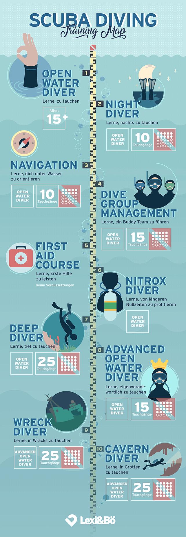 Tauchkurse und Tauchscheine Scuba Diving Training Map von Lexi&Bö